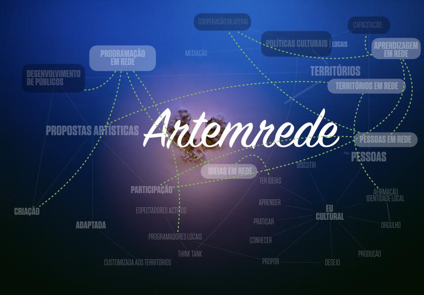 Representação gráfica da estratégia da artemrede